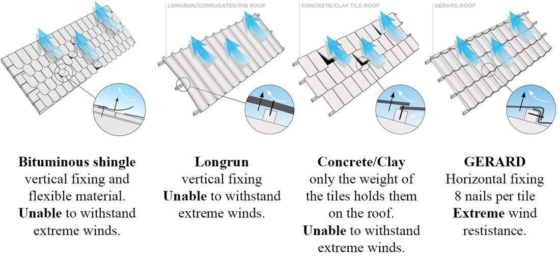 A GERARD egyedülálló, vízszintes rögzítőrendszere
